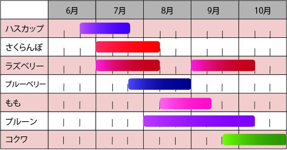 収穫カレンダー表